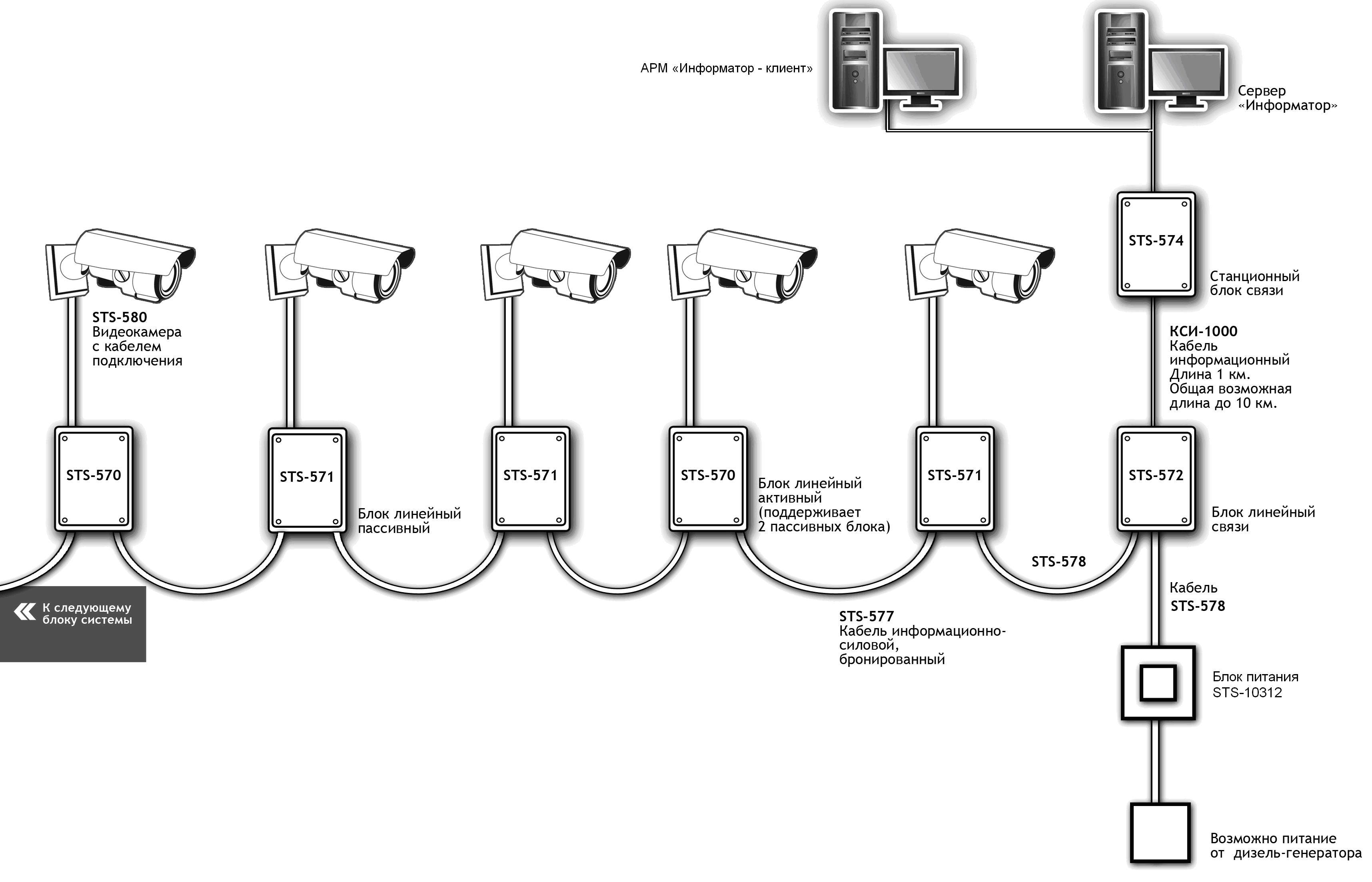 организация видеонаблюдения длинных участков охраняемой территории в реальном масштабе времени с использованием...
