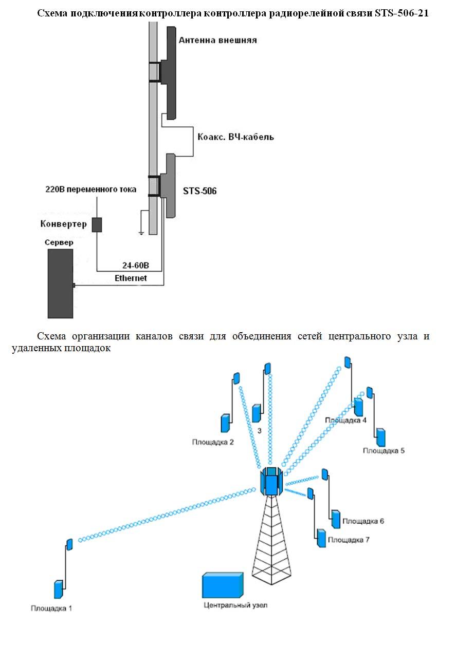 Схема организации каналов
